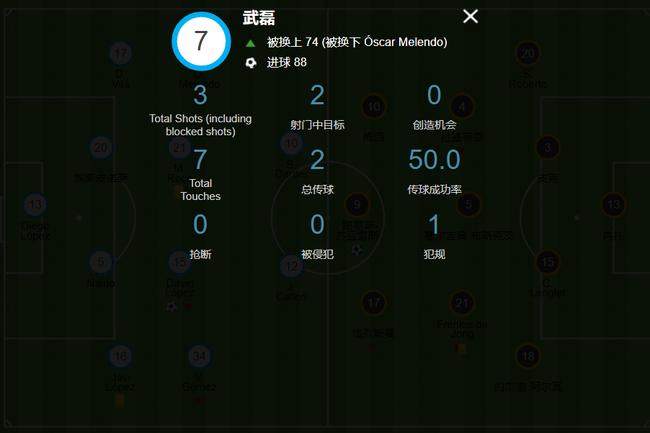 武磊本场皇冠hg0088数据统计