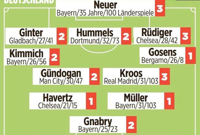 图片报:德国欧洲杯首战法国阵容确定 仅1位置有变数