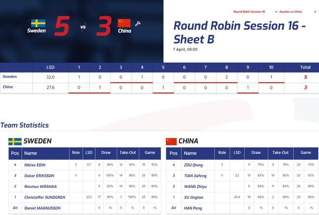男子冰壶世锦赛中国队发挥企稳 小负头号热门队