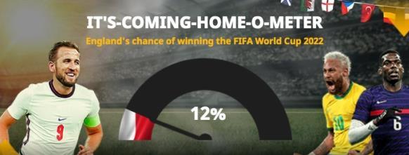 2022世界杯夺冠热门前十:梅西阿根廷第7 C罗第10!
