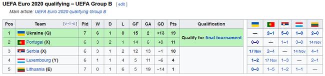 欧预赛力压葡萄牙获头名