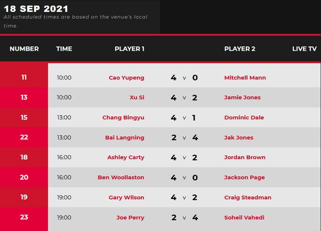 英公赛资格赛次日:3人单杆破百 佩里布朗爆冷出局