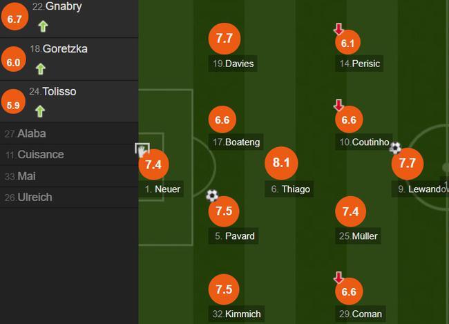 德甲-莱万进球破纪录 诺伊尔扑点 拜仁2-1升班马