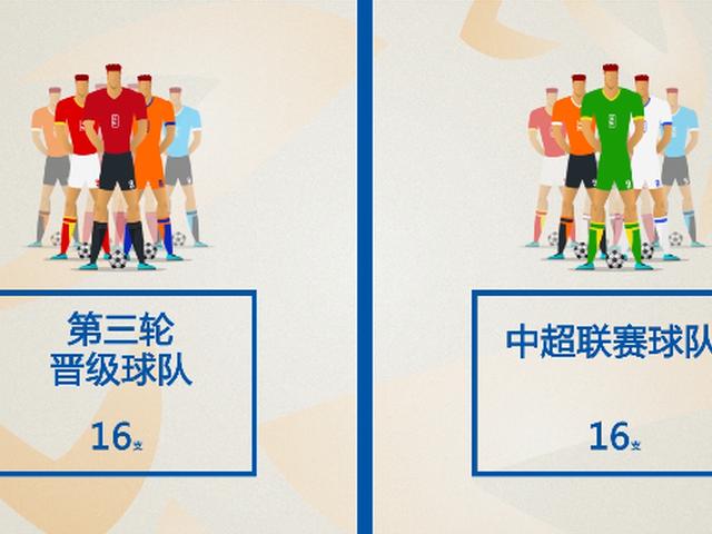 中国足协杯第四轮抽签说明