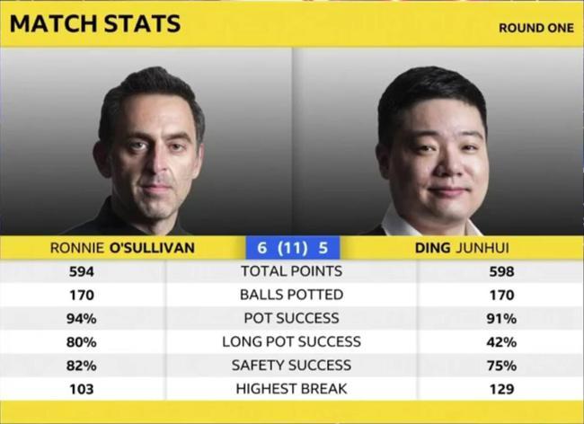 丁俊晖大师突破100投,5-6奥沙利文丢掉2个赛点