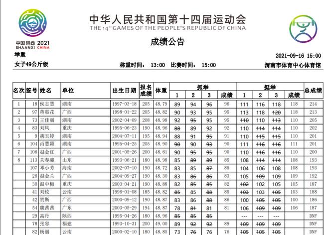 全运会举重女子49公斤级 侯志慧超世界纪录夺冠