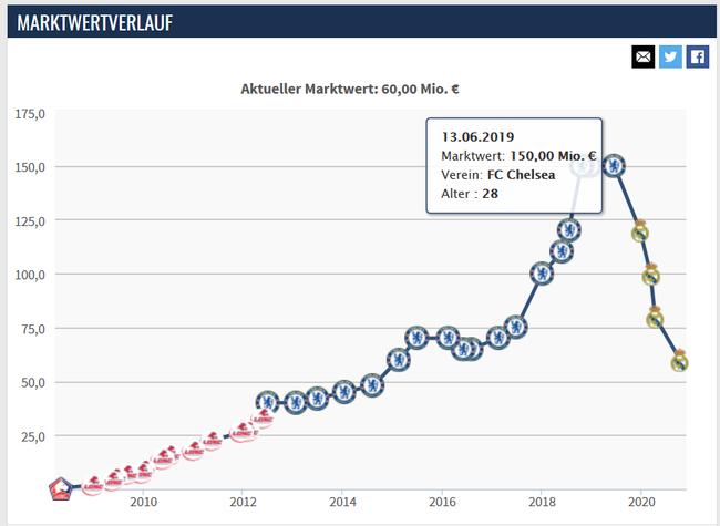 阿扎尔身价变化曲线