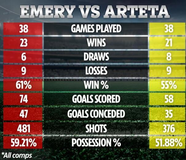 阿尔特塔战绩还不如埃梅里 这些数据现任不如上一任