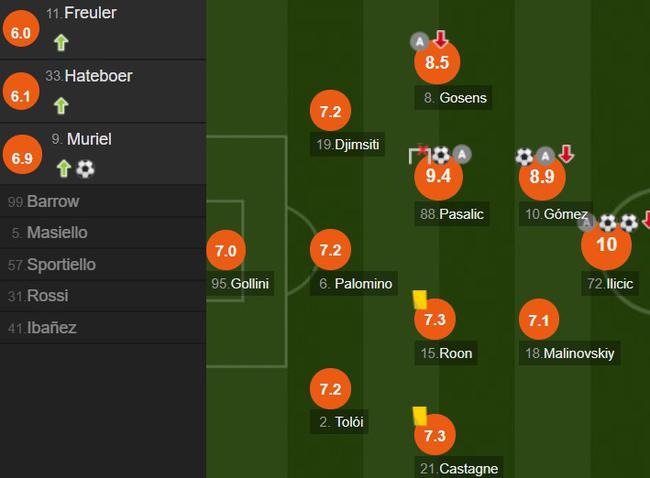 已结束小组赛F组布拉格斯拉维亚国际米兰13数据