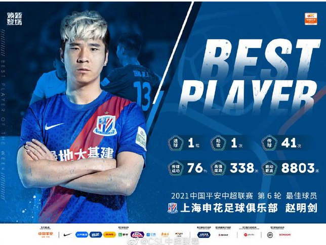 中超官方:申花后卫赵明剑当选第6轮最佳球员