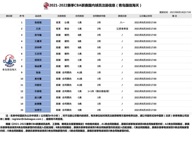青岛队15名球员注册 原八一球员张祖铭加盟