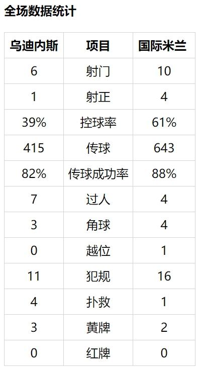 【博狗体育】意甲-劳塔罗进球无效 孔蒂染红 国米客平落后2分