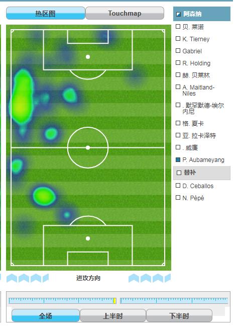 在左路活动,并未影响奥巴梅扬对球门的挟制
