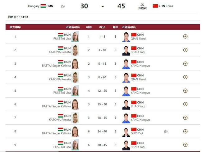 女佩团体赛中国队完胜匈牙利 最终获得第七名