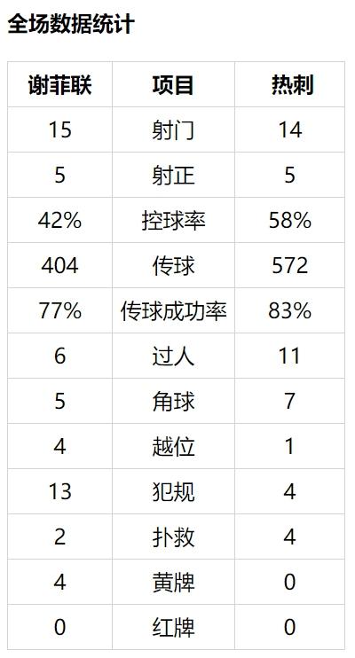英超-孙兴慜助攻且中柱 凯恩破门 热刺客场3-1胜