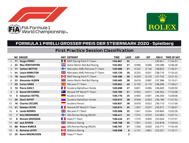 F1施蒂利亚站FP1收获外