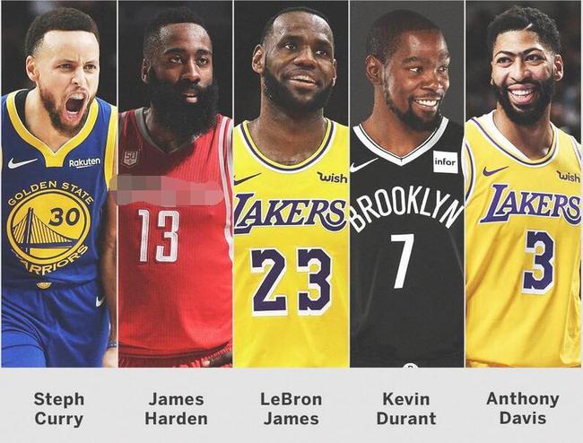 NBA过去10年最佳阵容:詹库杜眉和1人不可描述