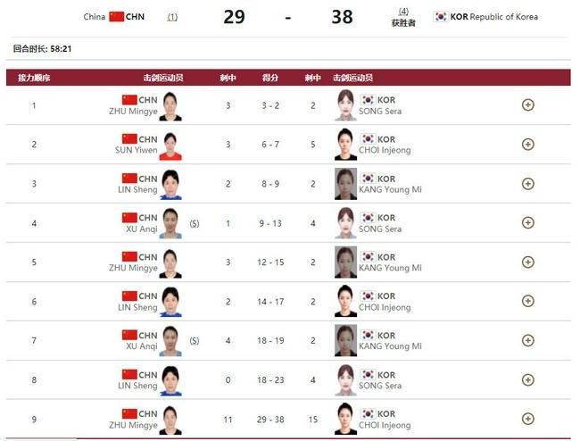 女重团体赛半决赛孙一文伤退 中国29比38负韩国队