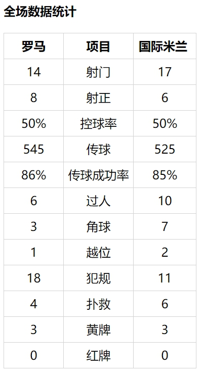 【博狗体育】意甲-阿什拉夫世界波反超 国米2-2平罗马落后3分