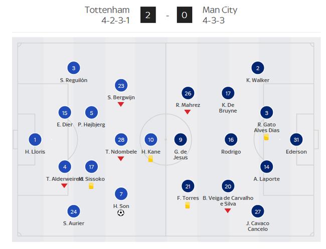 Đội bóng của Mourinho đã hoàn thiện