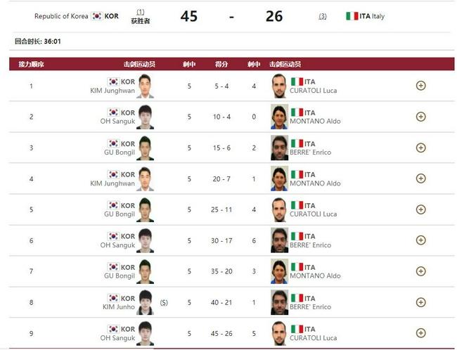 男佩团体赛决赛韩国队45比26胜意大利 蝉联冠军