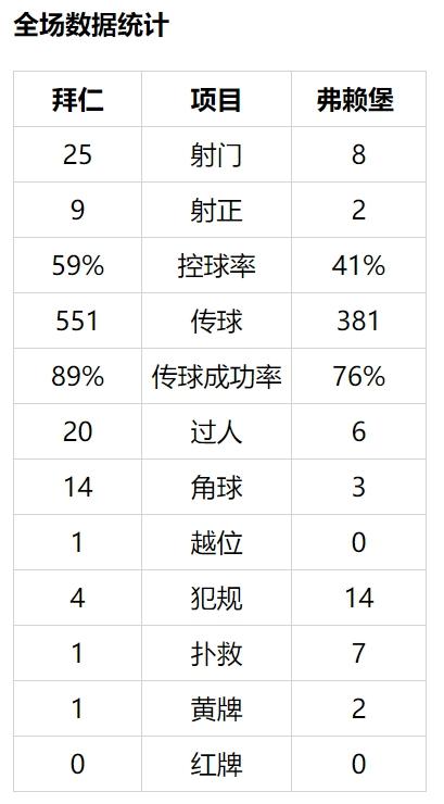 【博狗体育】德甲-莱万破门+中楣 穆勒传射 拜仁横梁救险2-1胜