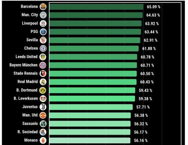 巴萨控球率依然欧洲第一 科曼却成最不稳主帅