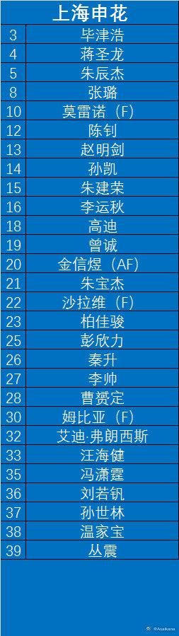 申花亚冠名单:4外援领衔 冯潇霆曾诚等5新援在内
