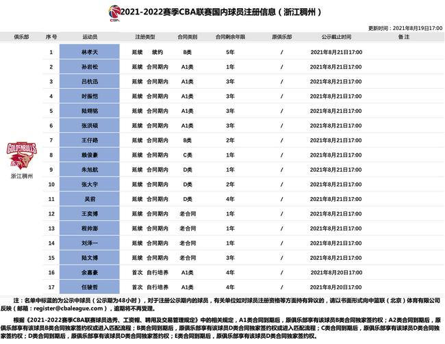 浙江队17人进入注册公示 吴前等3人顶薪合同