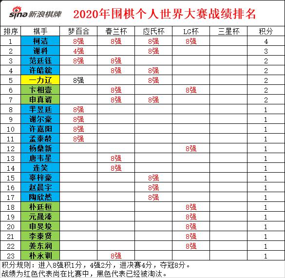 2020年围棋个阳世界大赛战绩排名