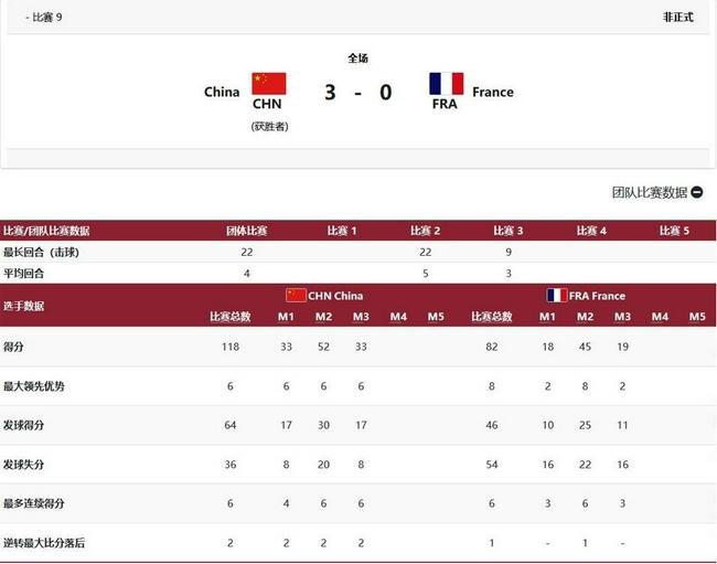 乒乓男团中国3-0法国进4强将战韩国 樊振东丢2局