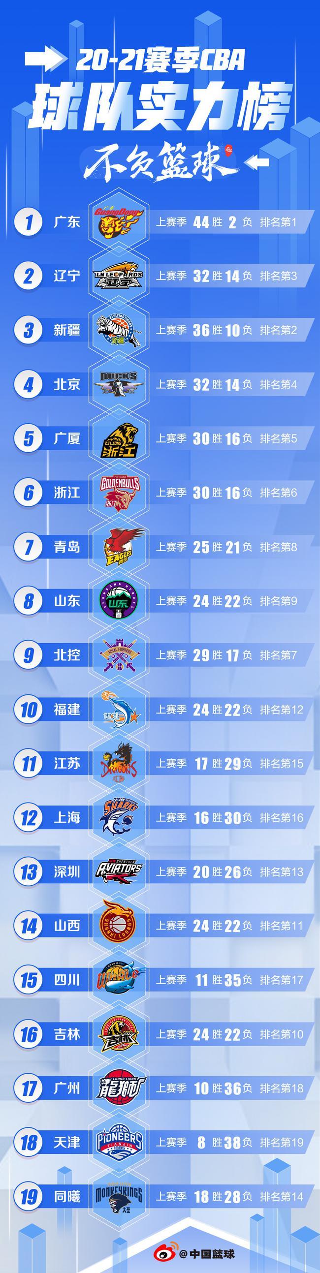 20-21赛季CBA球队实力榜:广东辽宁新疆分列前3