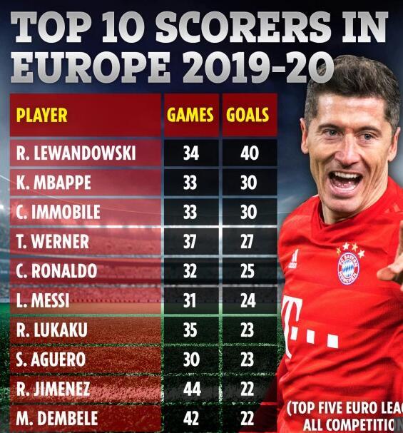 欧洲10大射手排行:C罗梅西并肩 第1巨神遥遥领先