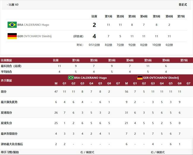 奥恰洛夫0-2落后连扳4局逆转卡尔德拉诺进男单4强