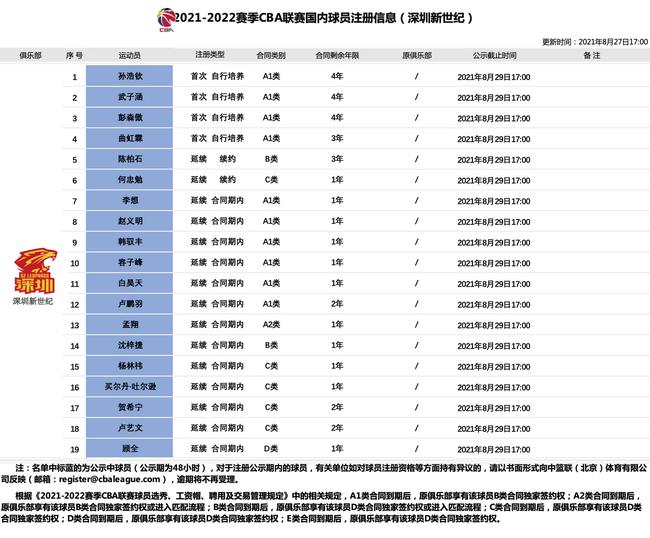 深圳队19人进入注册公示期 4名新人升入一队