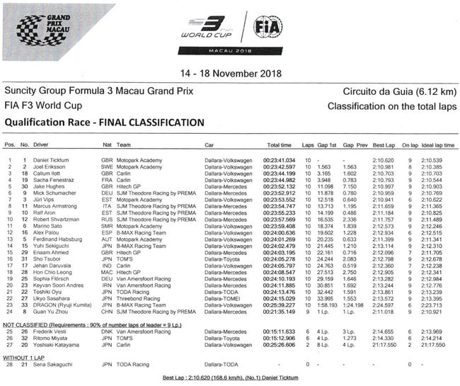 2018澳门格兰披治F3选拔赛收获外