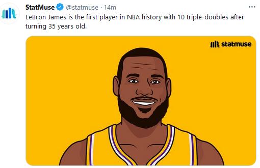 强!詹姆斯35岁后砍下10次三双 NBA历史第一人