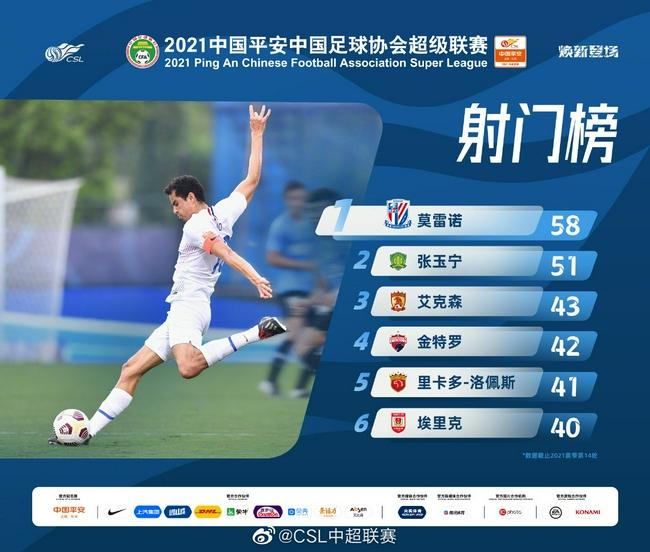中超官方发布射门榜:莫雷诺58次居首 张玉宁次席