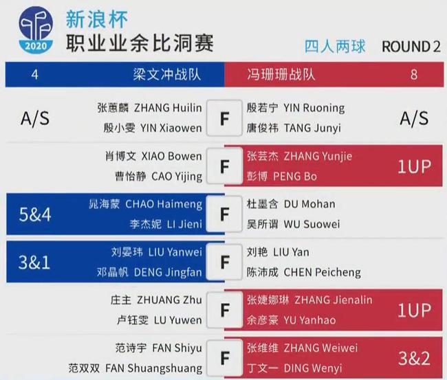 新浪杯比洞赛首日冯珊珊战队8比4领先梁文冲战队