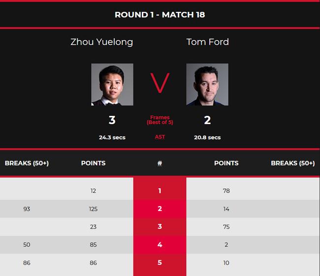 英国公开赛首日:中国5人晋级2人破百 周跃龙3杆50+