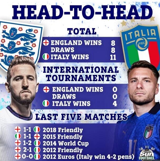英格兰VS意大利交锋记录:三狮军团大赛全败