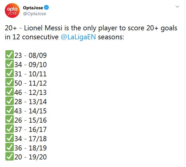 梅西不息12个赛季西甲进球20