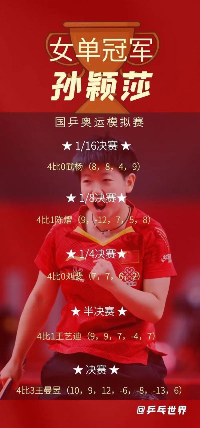 奥运模拟赛女子单打完全成绩单 孙颖莎这样夺冠