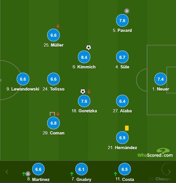 欧冠-双后腰进球 科曼失良机 拜仁2-1连胜领跑