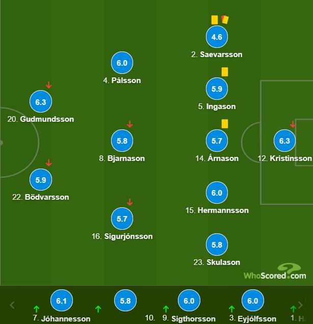 冰岛球员评分