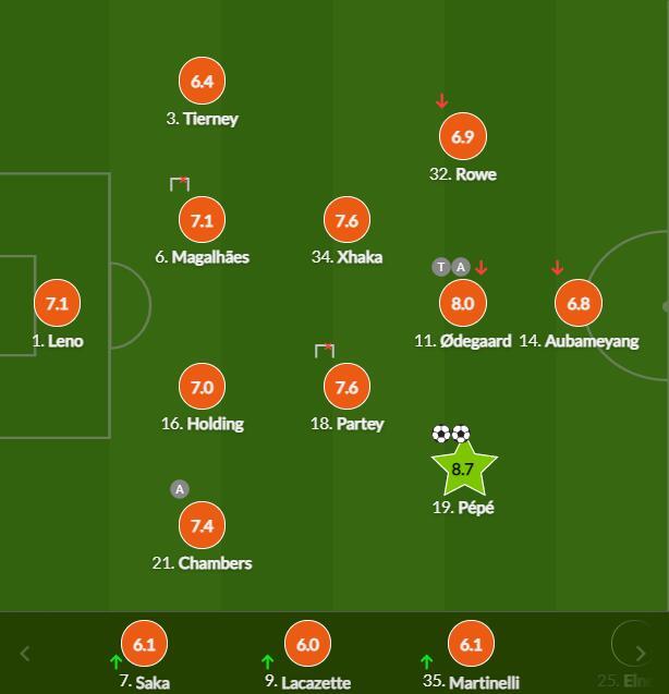 英超-佩佩双响 厄德高助攻 阿森纳2-0夺5连胜收官