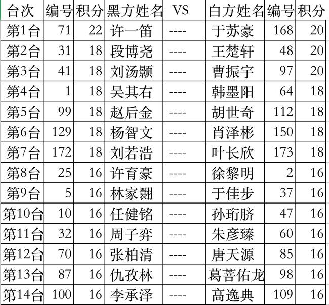2020全国围棋定段赛青少年男子组第13轮对阵