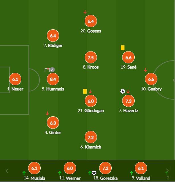 欧洲杯-哈弗茨进球 德国2度扳平2-2涉险夺第2出线