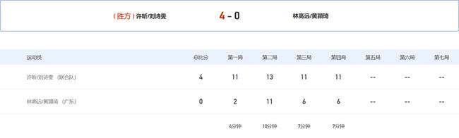 全运混双许昕刘诗雯28分钟4-0进决赛 首局轰11-0