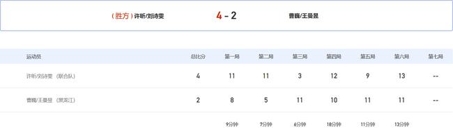 许昕刘诗雯全运混双夺冠 王曼昱大腿拉伤坚持比赛